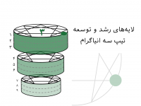 لایههای رشد و توسعه تیپ سه انیاگرام