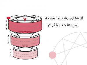 لایههای رشد و توسعه تیپ هفت انیاگرام