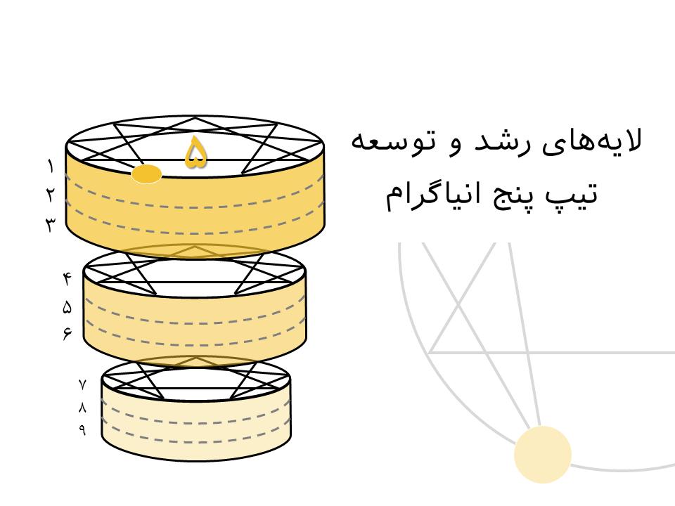 لایههای رشد و توسعه تیپ پنج انیاگرام