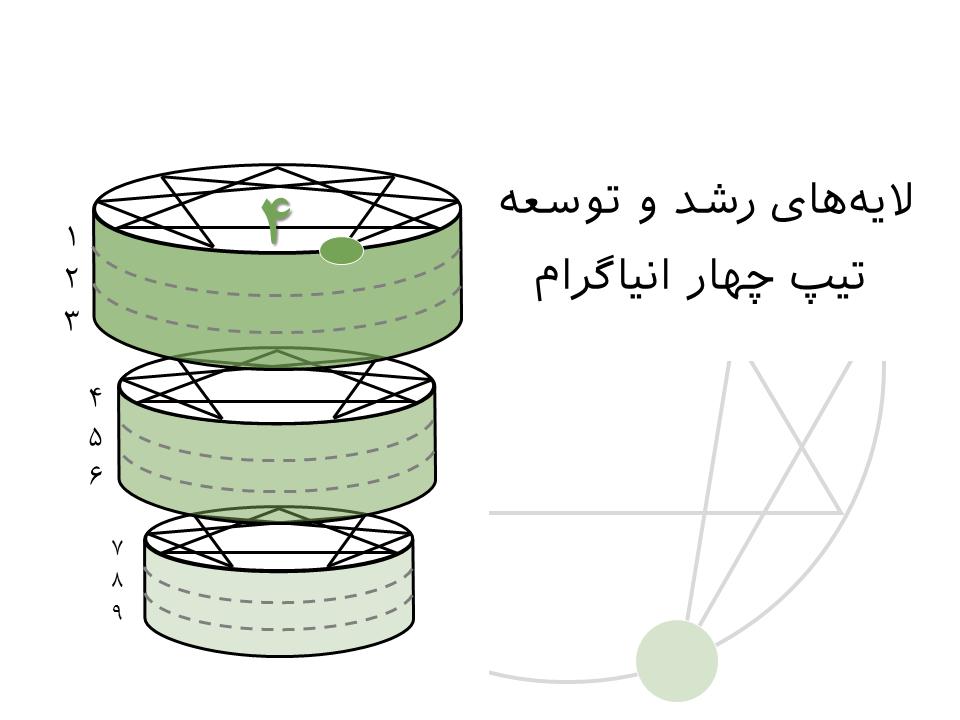 لایههای رشد و توسعه تیپ چهار انیاگرام