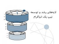 لایههای رشد و توسعه تیپ یک انیاگرام